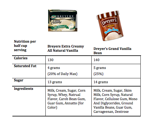Breyers or Dreyer's – Which Ice Cream to Choose?