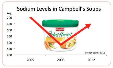 What a Letdown: Campbell's Zigzag on Sodium in Soups