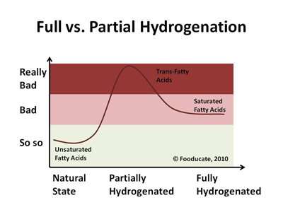 Full vs Partial Hydrogenation