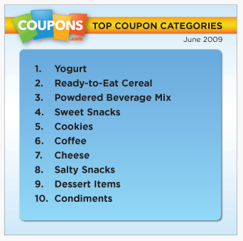 Do Coupons Contribute to Obesity?