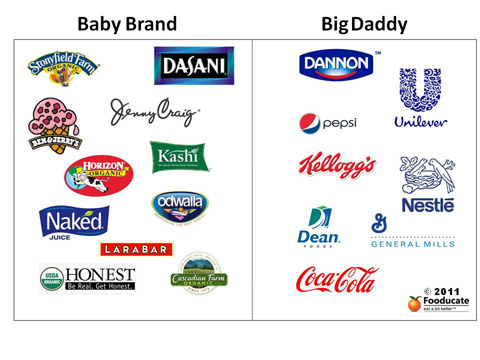 Who's Your Daddy? Guess 8 Surprising Ownerships in the Food Industry
