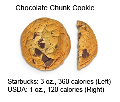 Four Graphic Examples of Portion Distortion – You'll be Shocked