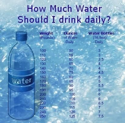 How much water should a 155 lb person consume in a day
