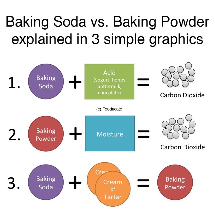 Difference Between Baking Powder And Baking Soda In Cake