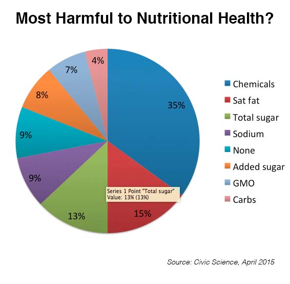 What Is Most Harmful To Your Nutritional Health Fooducate