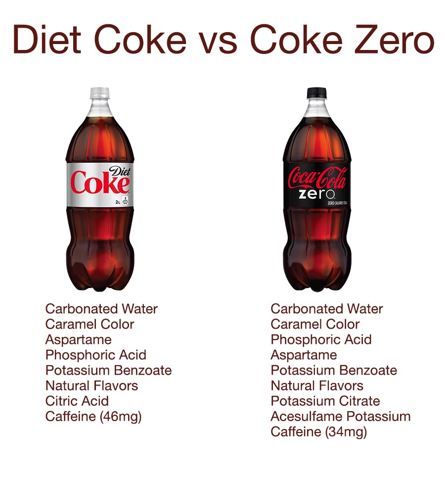 is coke zero just diet coke