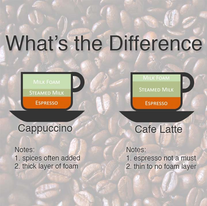 What's The Difference Between Cappuccino And Caffe Latte