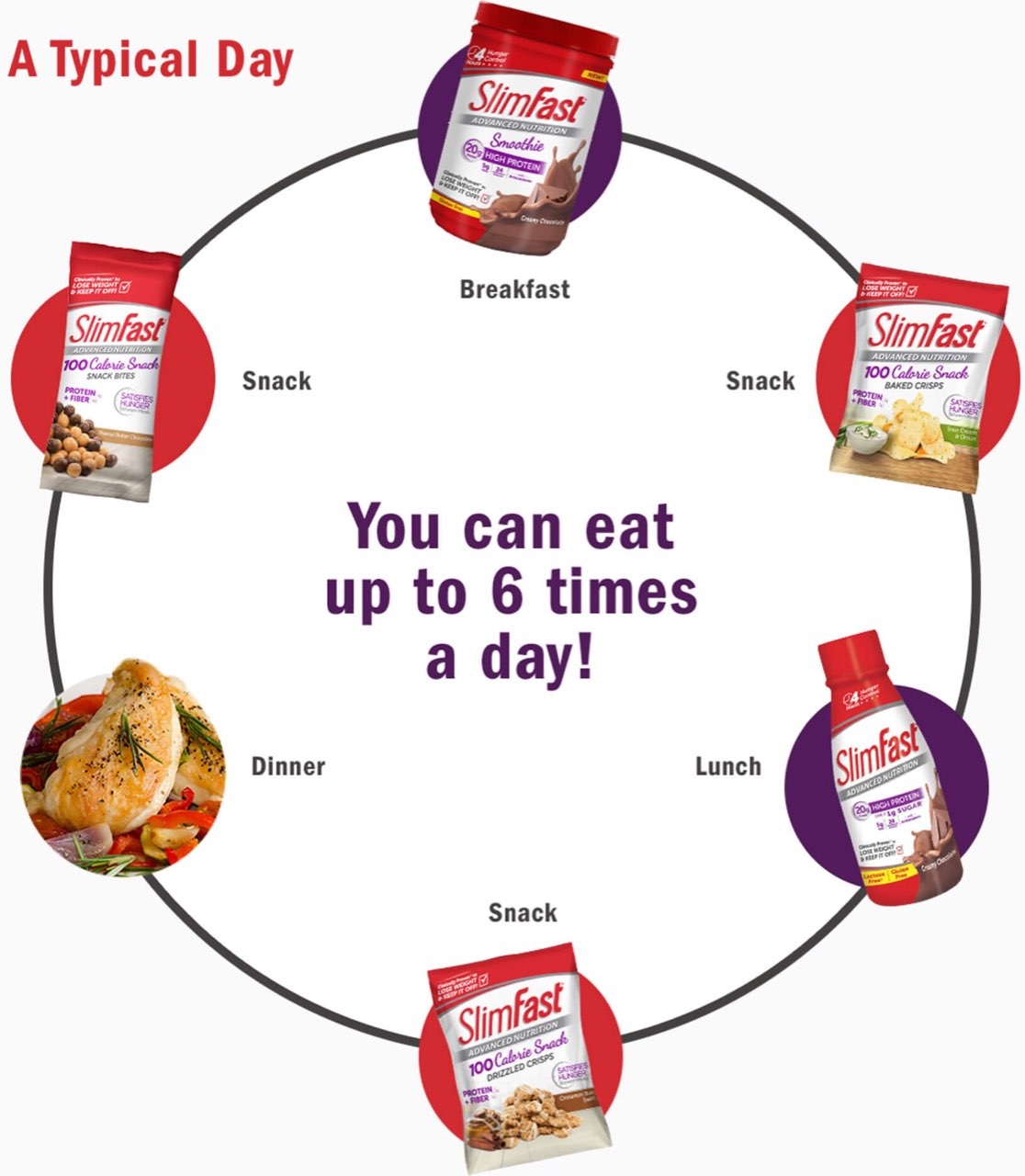 Slim Fast Diet >> I Ve Been Doing This Slim Fast Diet For The Past Day