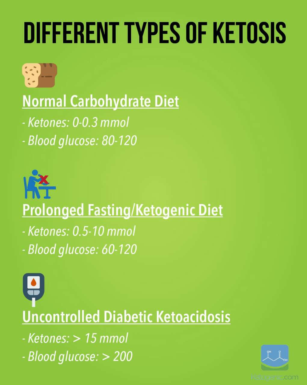 how to get your body into ketosis state