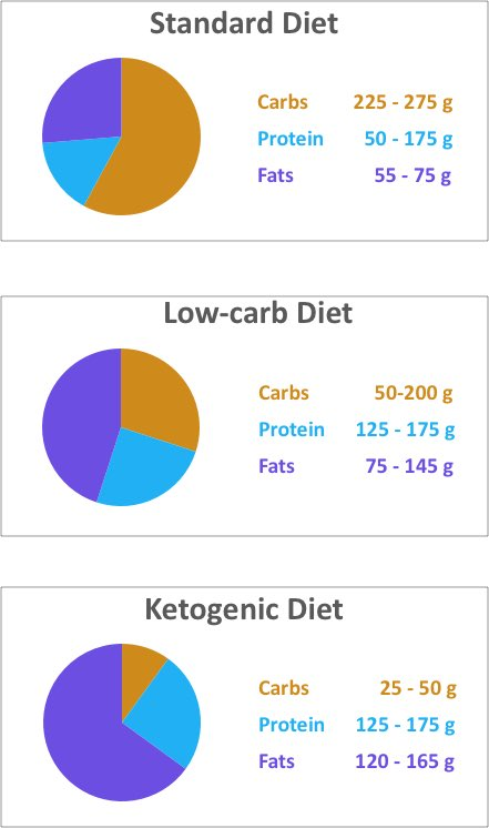 how much fat on low carb diet