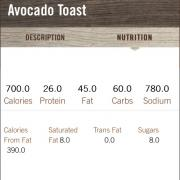 User Added First Watch Avocado Toast Calories Nutrition Analysis More Fooducate